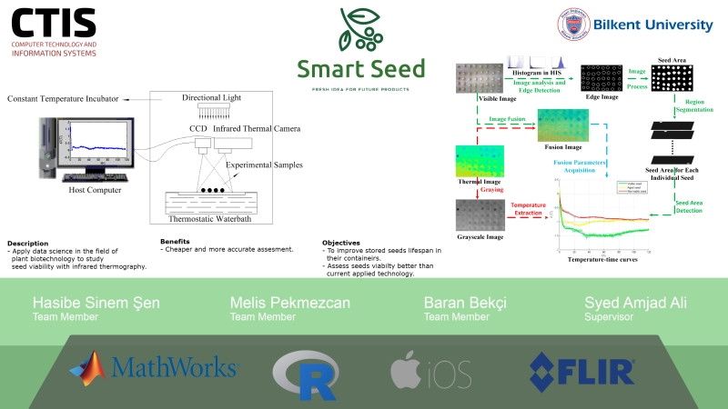 Seed Viability Assessment